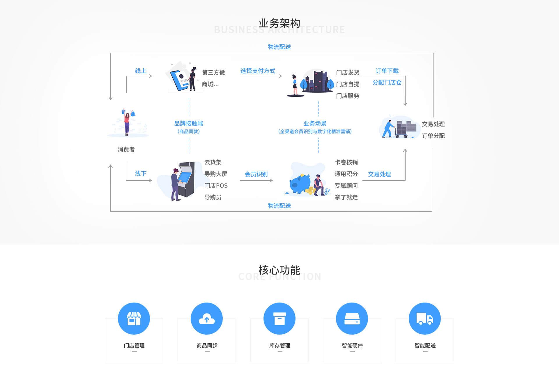 新零售软件开发组织架构
